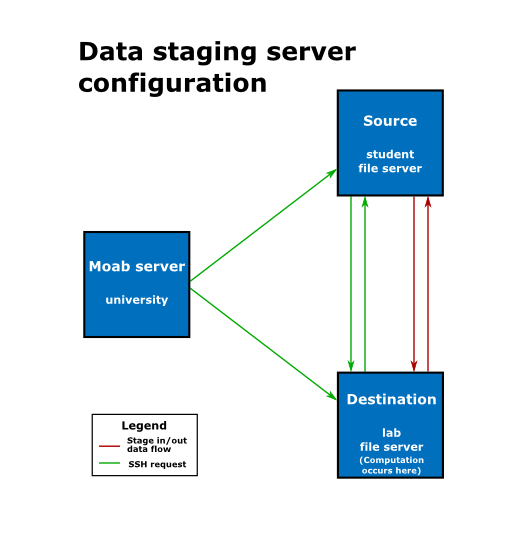 Configuring the SSH keys for the data staging transfer script